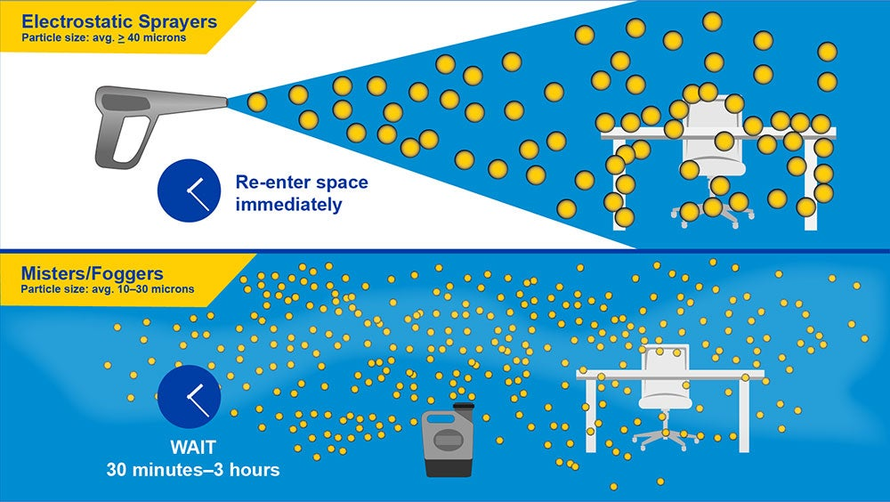 infographic showing droplet size of solution through electrostatic sprayers versus misters